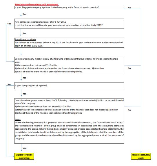 audio exemption tool flowchart